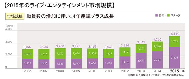 ミュージック・ステージ市場規模.jpg