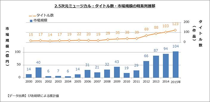 2.5次元ミュージカル_タイトル数_市場規模の時系列推移.jpg