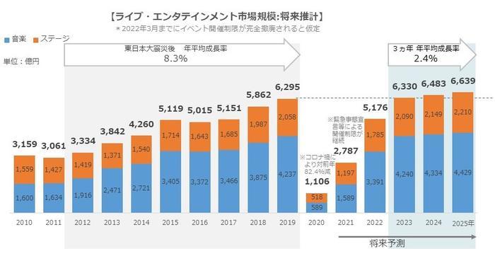 グラフ_ライブエンタメ市場将来予測.jpg
