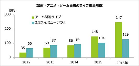 201708ぴあ総研_好調なアニメ由来ライブ市場グラフ.jpg